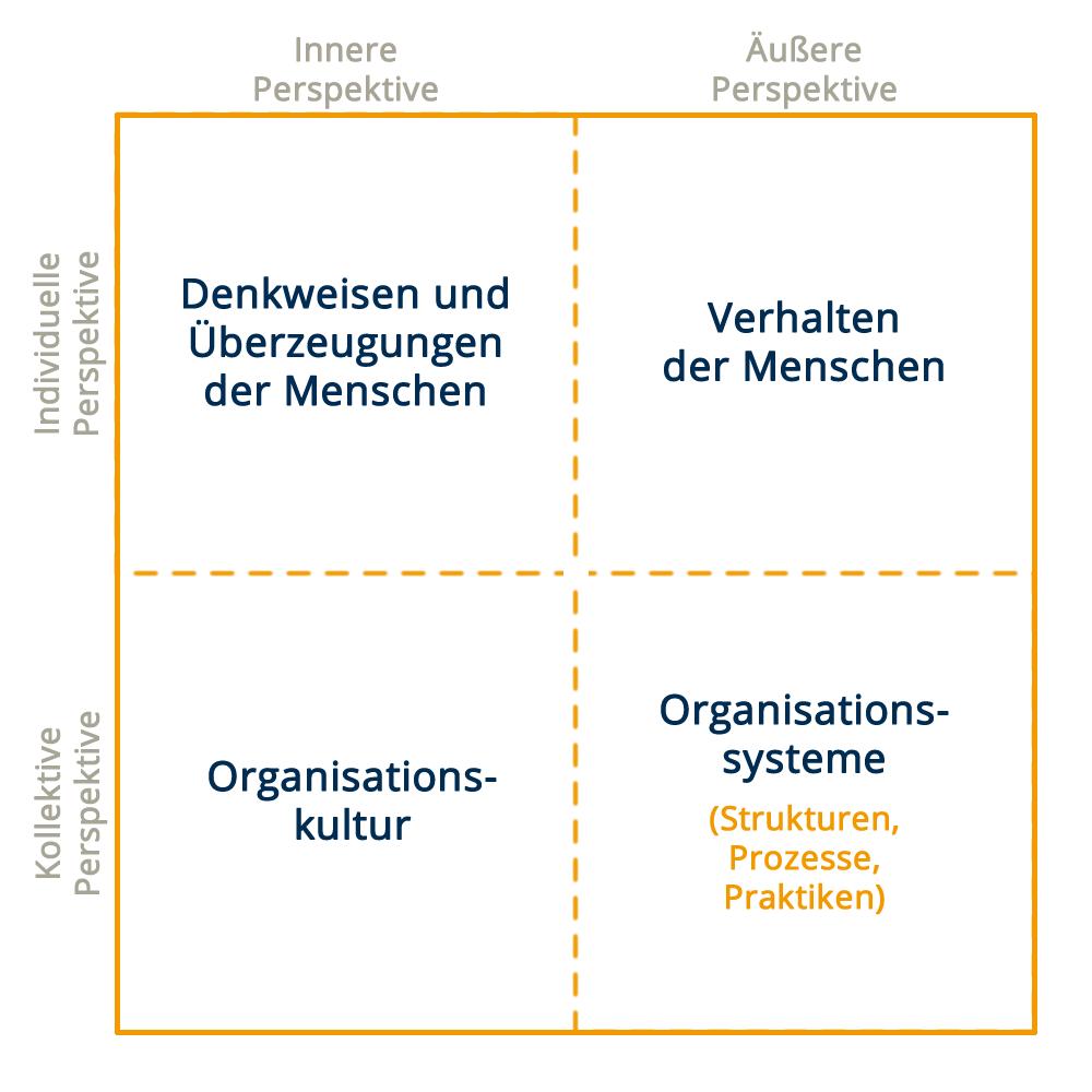 4-Quadranten-Modell